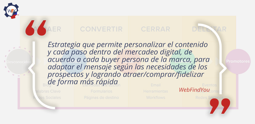 Marketing Basado en Datos que Atrae Individuos a tu Marca