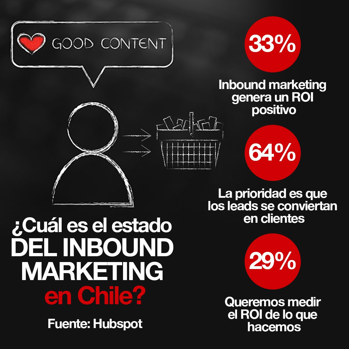 ¿Cuál es el estado del inbound marketing en Chile? 33%